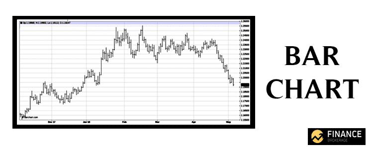 Bar Chart - Forex Charts - Finance Brokerage