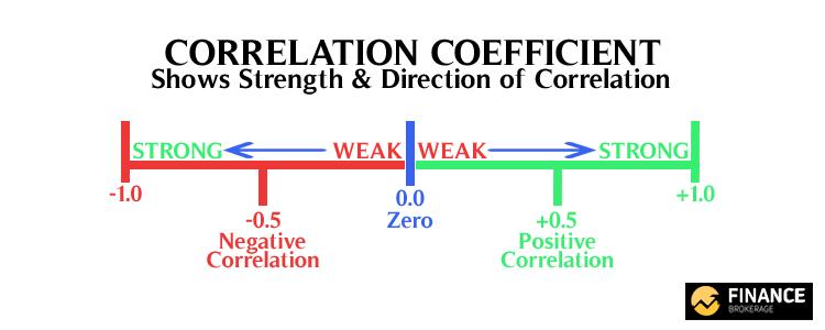 Correlation Coefficient - Finance Brokerage
