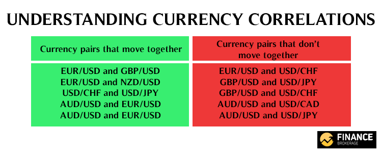 Currency Correlations - Finance Brokerage