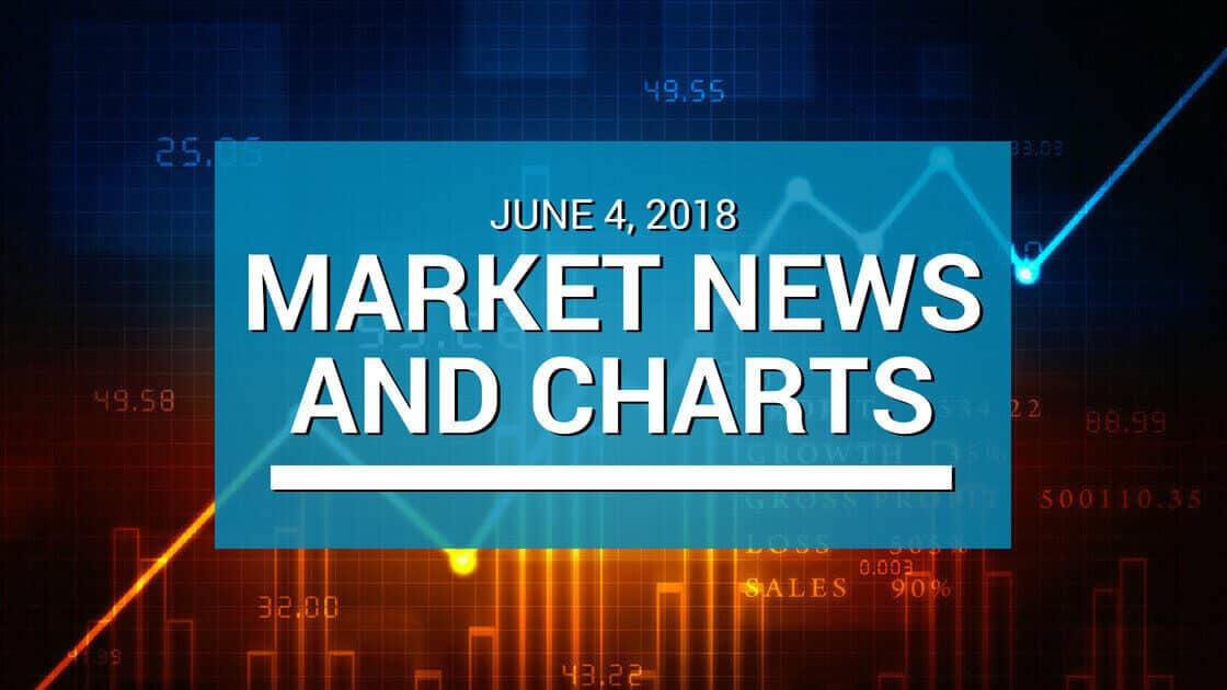 june 4, 2018 and market news and charts written in white text with technical chart on the background