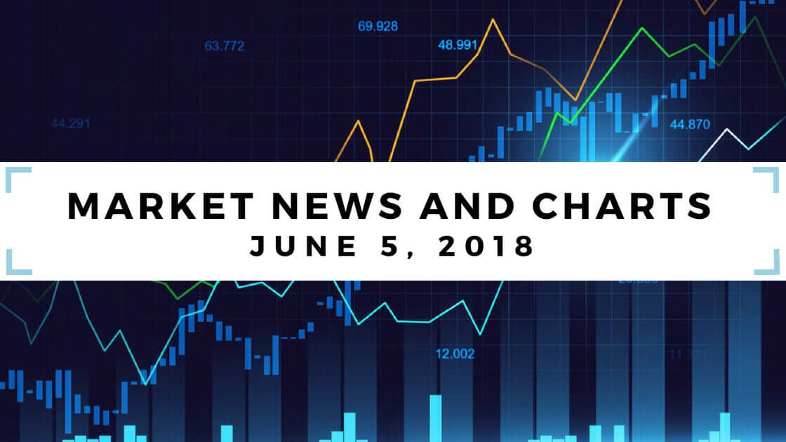 market news and charts june 5 2018 written in black text with white background