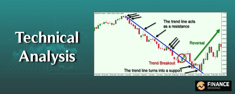 Forex Chart Technical Analysis - Finance Brokerage