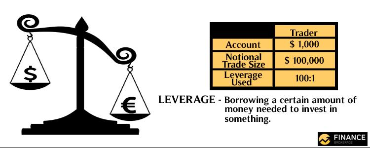 Forex Leverage - Finance Brokerage
