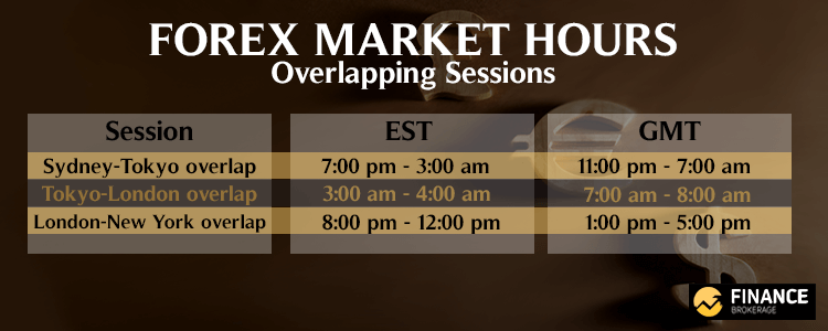 Forex Market Hours - Overlapping Sessions - Finance Brokerage