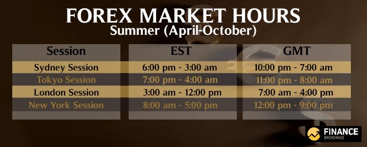 Forex Market Hours - Summer - Finance Brokerage
