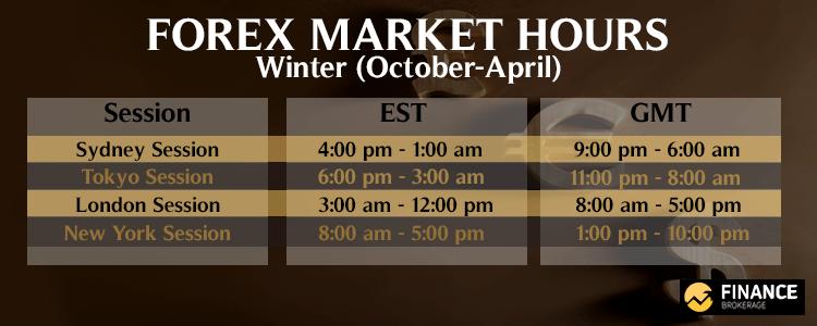 Forex Market Hours - Winter - Finance Brokerage
