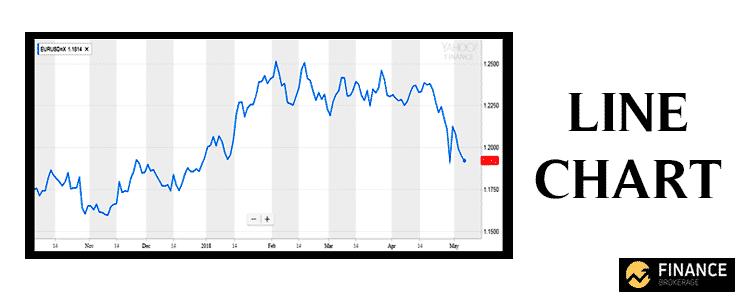 Line Chart - Forex Charts - Finance Brokerage
