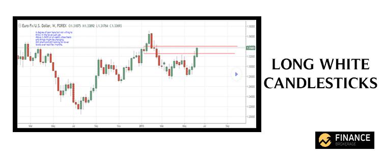 Long White Candlesticks - Forex Charts - Finance Brokerage