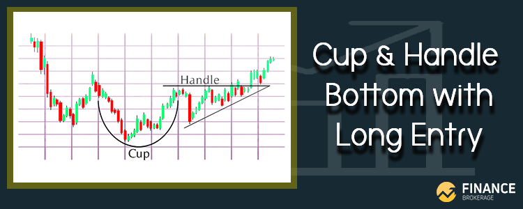 Cup and Handle Bottom with Long Entry - Finance Brokerage