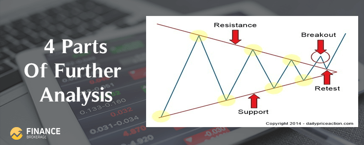 Forex Trading Strategies - 4 Parts of Further Analysis Strategy - Finance Brokerage