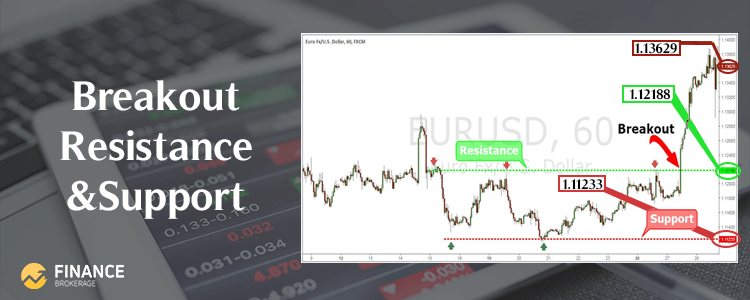 Forex Trading Strategies - Breakout Resistance and Support - Finance Brokerage