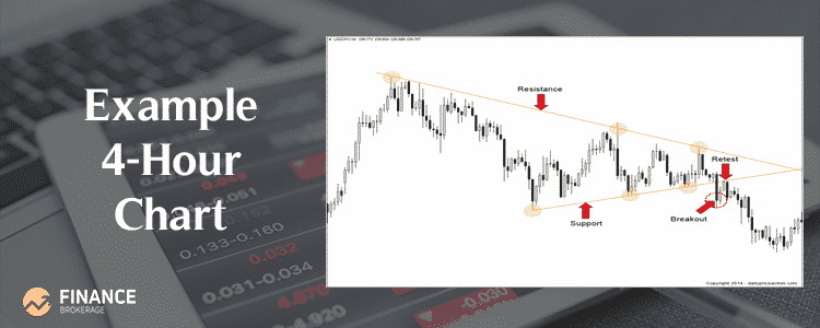 Forex Trading Strategies - Example 4-hour chart - Finance Brokerage