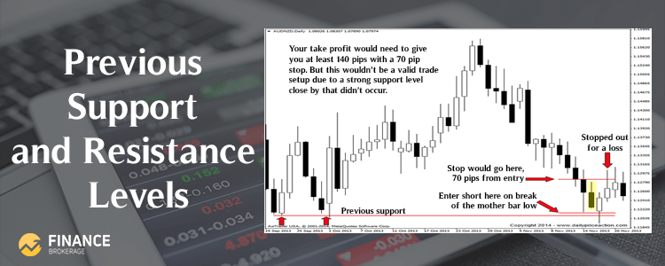 Forex Trading Strategies - Previous Support and Resistance Levels - Finance Brokerage