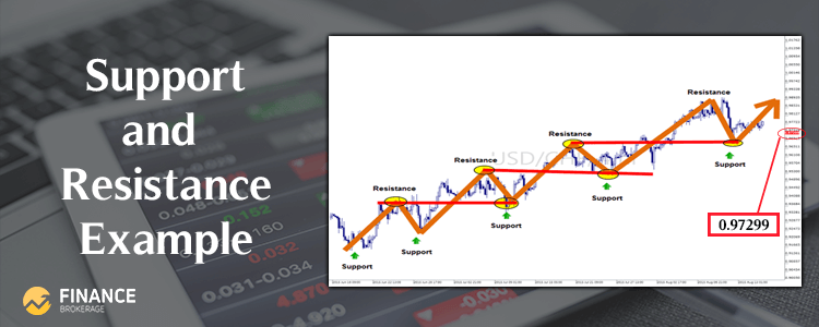 Forex Trading Strategies - Support and Resistance Example - Finance Brokerage