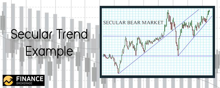 Secular Trend Example - Finance Brokerage