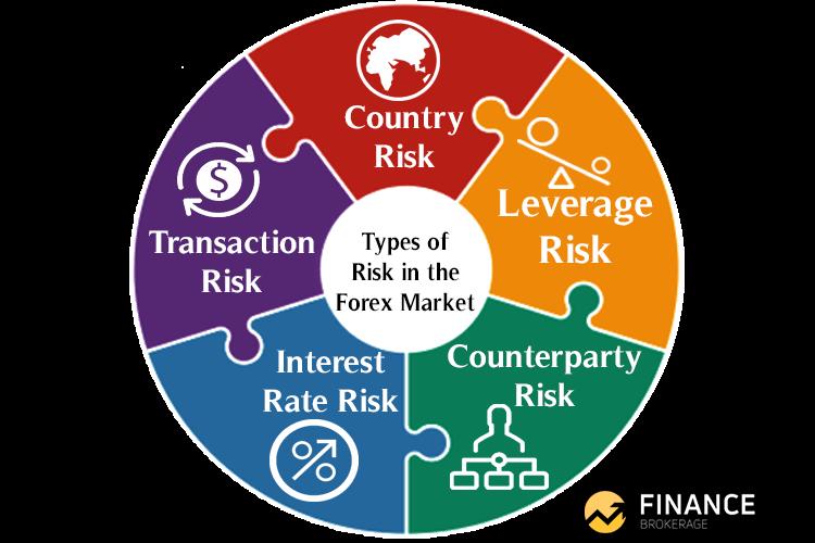 Types of Risk in the Forex Market - Finance Brokerage