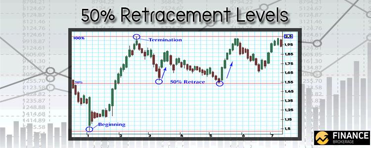 50 Percent Retracement Levels - Finance Brokerage