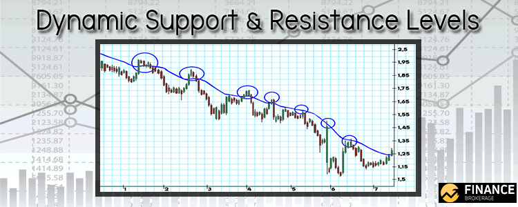 Dynamic Support & Resistance Levels - Finance Brokerage