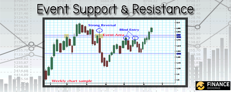 Event Area Support and Resistance - Finance Brokerage