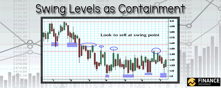 Swing Levels as Containment - Finance Brokerage