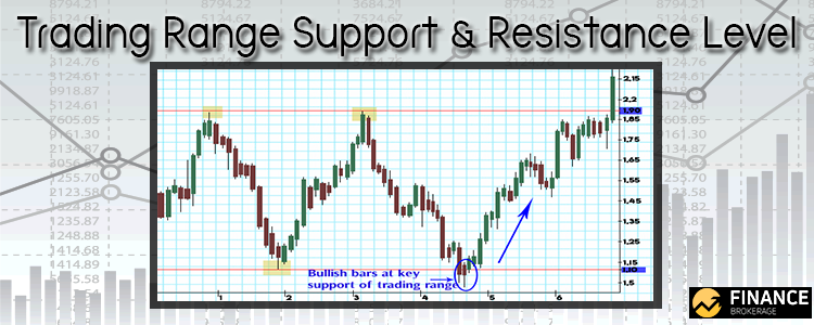 Trading Range Support and Resistance Level - Finance Brokerage