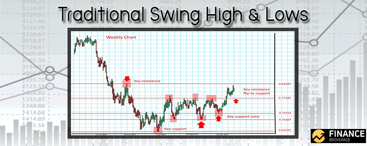 Traditional Swing High and Lows - Finance Brokerage