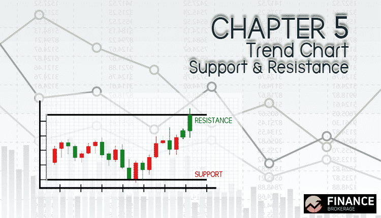 Trend Chart - Support and Resistance - Finance Brokerage