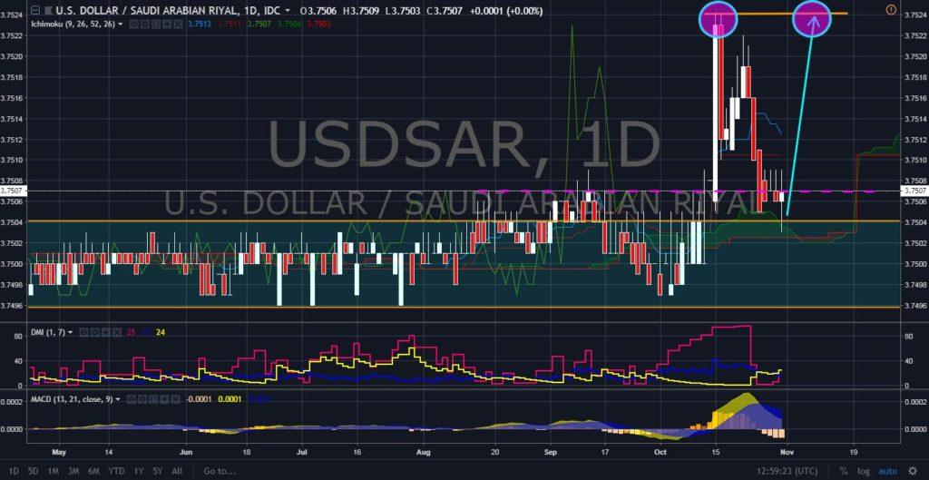 FinanceBrokerage - Forex Markets News: USD/SAR Chart