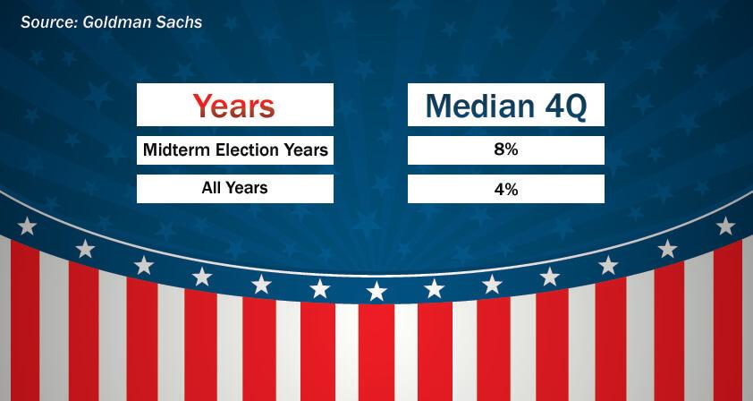 FinanceBrokerage-Elections:Historical-4Q-SP-500-Returns