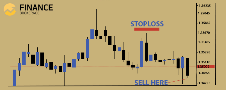 Trading Technical Analysis - Head and Shoulder pattern sample 5 - FinanceBrokerage