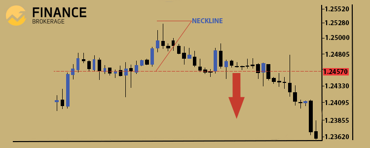 Trading Technical Analysis - Head and Shoulder pattern sample 7 - FinanceBrokerage