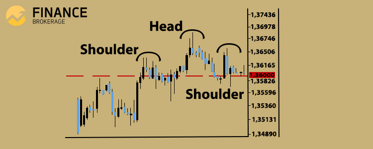 Trading Technical Analysis - Head and Shoulder trade pattern sample 1- FinanceBrokerage