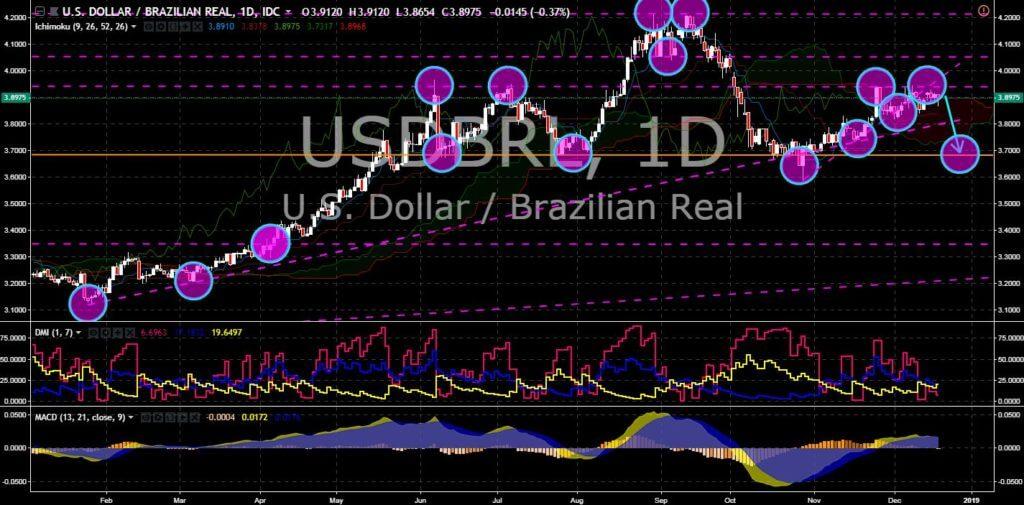 FinanceBrokerage - Market News: USD/BRLChart