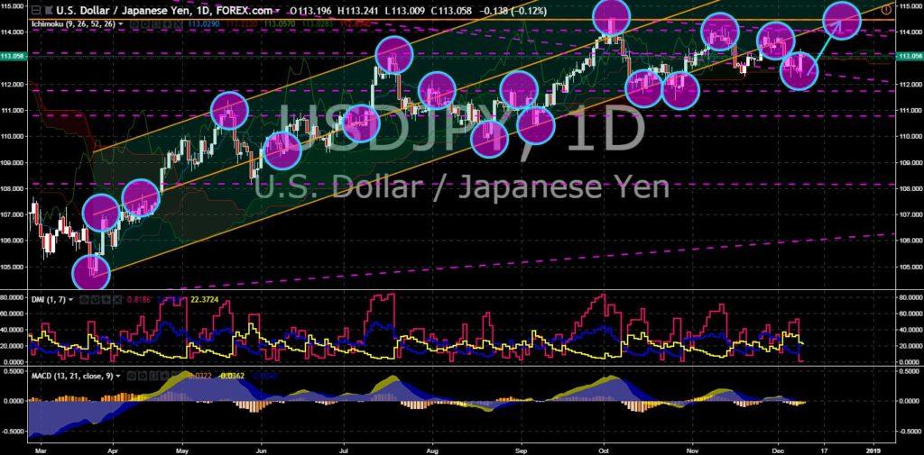 FinanceBrokerage - Market News: USD/JPY Chart