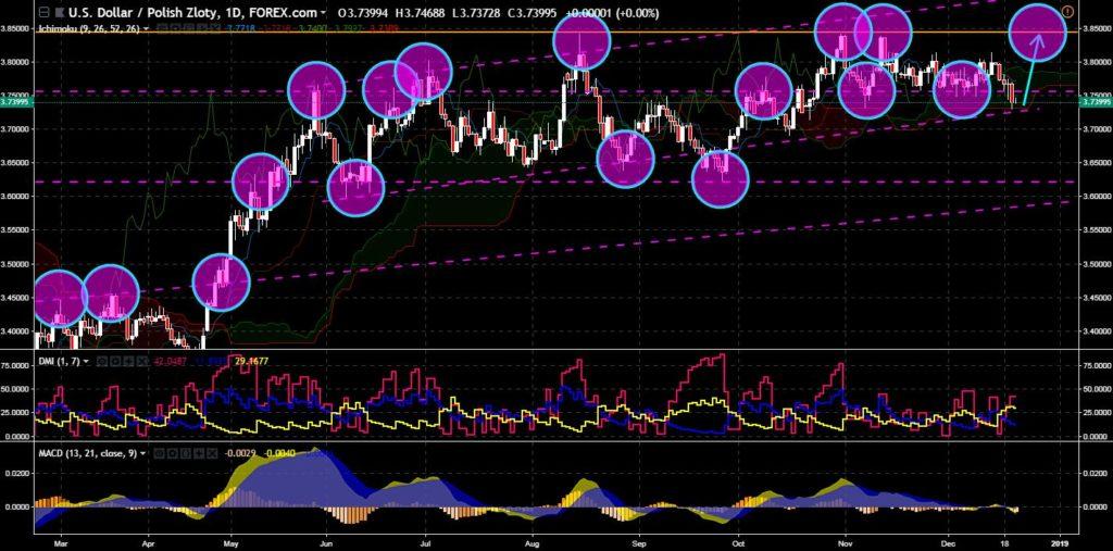 FinanceBrokerage - Market News: USD/PLNChart