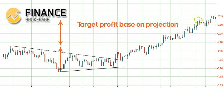Symmetrical Triangle Price Projection - FinanceBrokerage