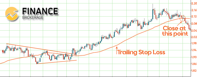 Symmetrical Triangle Trailing Stop Loss - FinanceBrokerage