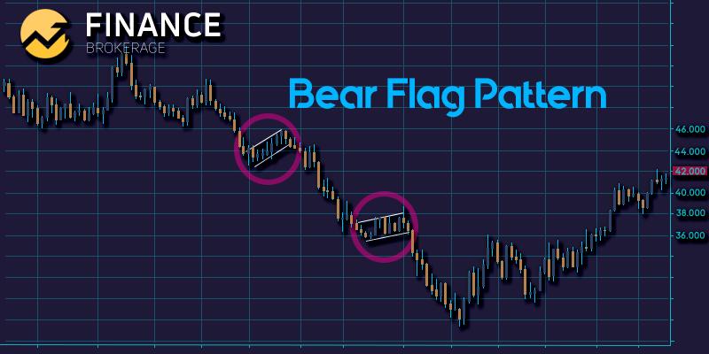 Bear Flag Pattern Sample - Finance Brokerage