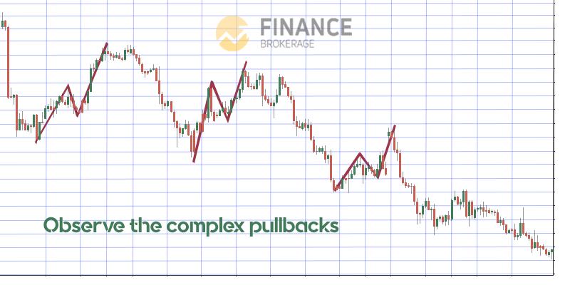 Complex pullback - Moving Average indicator - trading