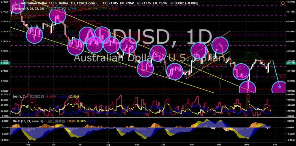 FinanceBrokerage - Market News: AUD/USD Chart
