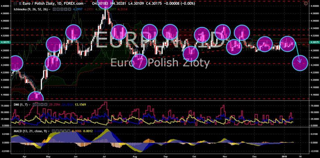 FinanceBrokerage - Market News: EUR/PLN Chart