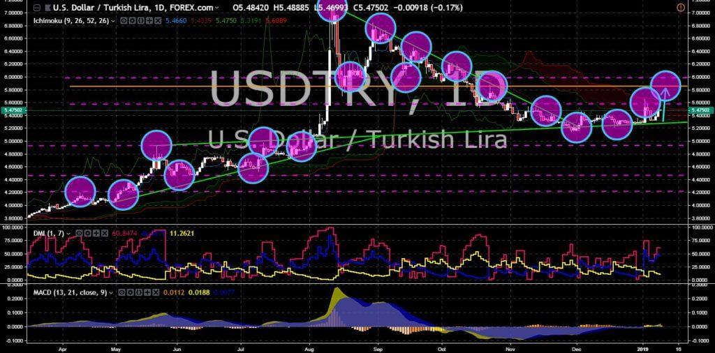 FinanceBrokerage - Market News: USD/TRY Chart