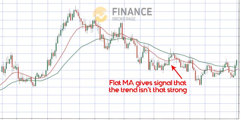 Flat MA - Moving Average Indicator - Finance Brokerage