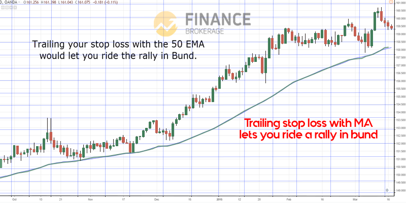 Going through massive trading trend - Moving Average Indicator - trading strategy guide