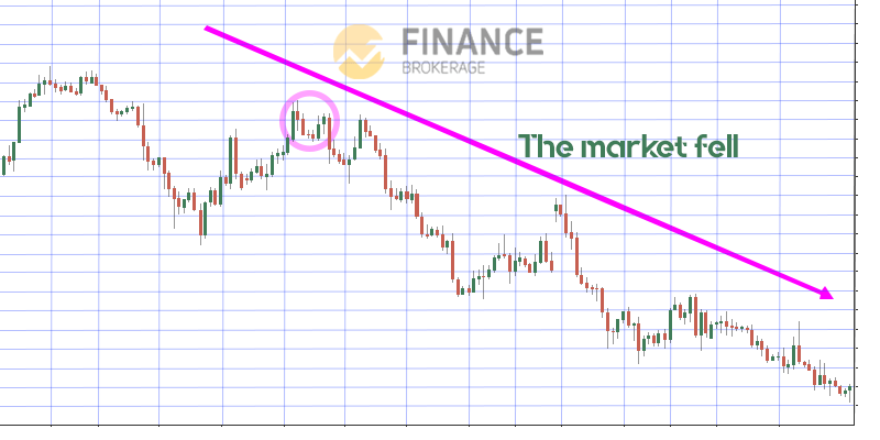 Higher High and Higher Low Moving Average (2) - Finance Brokerage
