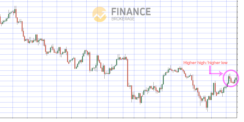 Higher high and Higher low Moving Average - Finance Brokerage