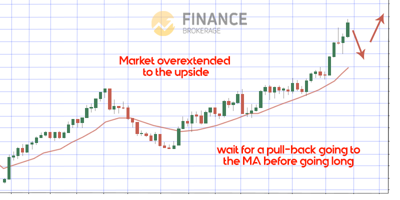 Looking for a great entry - Moving Average Indicator - Finance Brokerage
