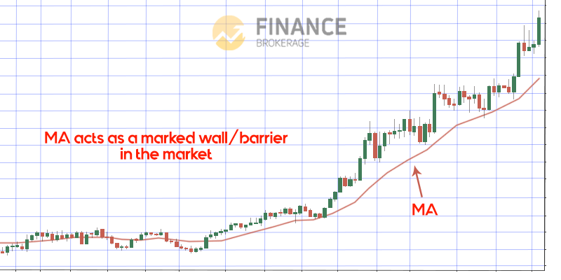 MA as a Barrier 2 - Moving Average Indicator - trading strategy guide