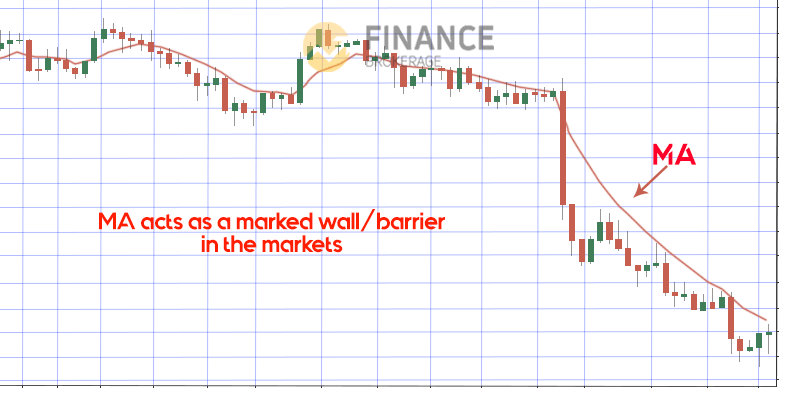 MA as a Barrier - Moving Average Indicator - trading strategy guide