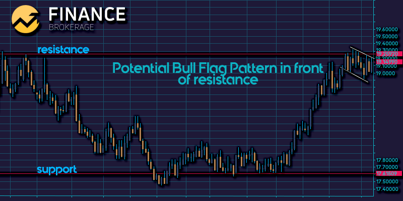 Potential Bull Flag Pattern in front - Finance Brokerage